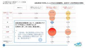 益田市への訪問意欲があっても、飛行機輪行を経験したことがある人は、10%程度に留まる。(サイクルモード大阪ブースでの来展者アンケートから)