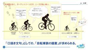 益田市でのサイクルツーリズム活性化には、益田市で経験できる自転車旅の提案が求められている。(サイクルモード大阪ブースでの来展者アンケートから)